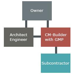 construction manager builder