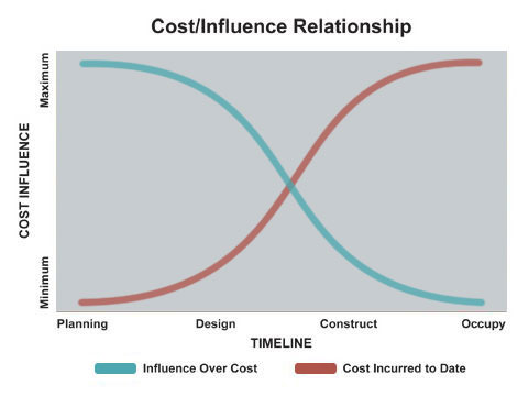 Cost Influence Relationship
