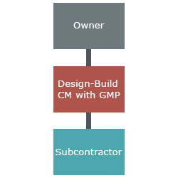 design build construction manager